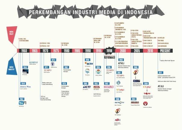 Timeline-Media-Policy-Media-Industry (1)
